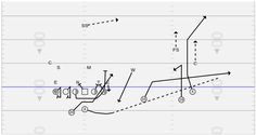 A reader breaks down the Panthers' Run-Pass option on offense Tackle Football, Football Drills, Flag Football, Football Baby, Sport Football, Educational Websites, Dale Earnhardt, Plays, Workouts