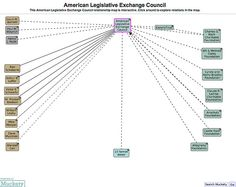 Original American Legislative Exchange Council members and donors. Look who wanted to control democracy back then,