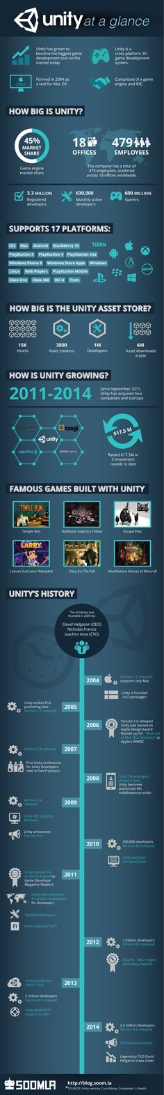 Unity is a fascinating company that grew from a 3-person garage stint into the world's biggest gaming engine, used by millions of game developers. With 45% market share, Unity is the natural choice for most indie developers. This first every Unity infographic exhibits quick facts about the company and examines exactly how big Unity is including Unity Asset Store statistics. We also explores the history of Unity on a timeline. A must-see for every indie game developer! #infographic