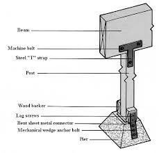 Image result for how to build foundation piers