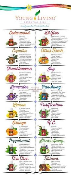 You Know I Love to Share: Young Living Essential Oils Most Popular Oils and ...                                                                                                                                                                                 More