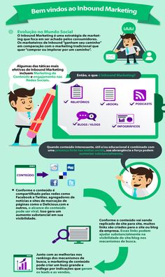 O que é Inbound Marketing? | Benic | Consultoria de Marketing Digital