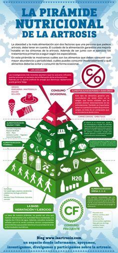 3 grupos de alimentos beneficiosos para la artrosis y 2 que hay que evitar | laartrosis.com