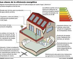 Eficiencia energética, ahorro energético, claves eficiencia energética, medio ambiente, ahorro energía