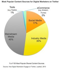 Digital Marketers on Twitter: What They Share, Whom They Retweet - Profs   #TheMarketingAutomationAlert