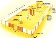 Explaining all the Stations of the Temple