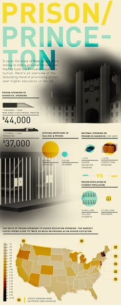 Infographic Of The Day: What's More Expensive, Prison Or Princeton? | Co.Design: business + innovation + design