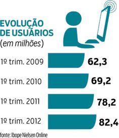 """""""O Brasil na internet      O País superou a marca de 80 milhões de internautas no primeiro trimestre deste ano, de acordo com o Ibope Nielsen Online. O número total de pessoas com acesso à internet em qualquer ambiente (domicílios, trabalho, escolas, lan houses ou outros locais) atingiu 82,4 milhões entre janeiro e março. O crescimento foi de 3% sobre os 79,9 milhões do trimestre anterior e de 5% ante os 78,2 milhões, no mesmo período de 2011."""""""