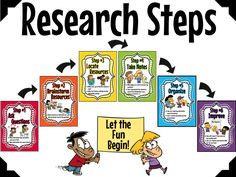 Image result for research steps for elementary students