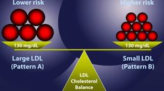 Lipid profile or lipid pane refers to a group of blood tests performed to assess the abnormalities in lipids — cholesterol and glycerides. It is a broad medical screening tool to identify genetic diseases and determination of dyslipidemia, risk factors for cardiovascular diseases, pancreatitis and other diseases