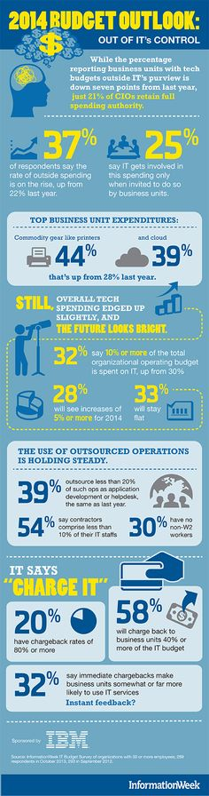Is the IT budget moving out of IT's control? Maybe — 37% of respondents say the rate of outside spending is on the rise, up from 22% last year. Just 21% of CIOs retain full budgetary authority. What is in our control: how we respond and work with business leaders. - See more at: http://createyournextcustomer.techweb.com/2013/11/25/2014-it-budget-survey-infographic/?utm_source=alert133&utm_medium=email&utm_campaign=weekly+email+alerts#sthash.LSYPTFGF.dpuf