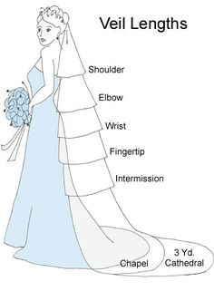 Veil length chart..I'll be glad I pinned this one day :)