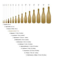 Bottles capacities
