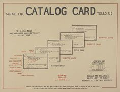 For when you need to explain catalog cards to kids who can't imagine how we ever found books before there were computers!