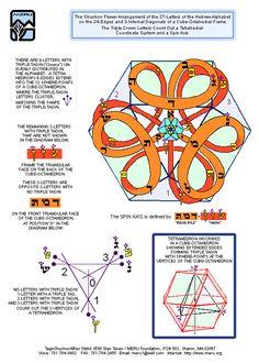 Meru Foundation Research: Shushon Flower Arrrangement of the Hebrew Alphabet Mathematics Geometry, Sacred Geometry Symbols, Universe Information, Spirit Science, Knowledge And Wisdom, Ancient Symbols, Flower Of Life, Geometric Shapes, Spirituality