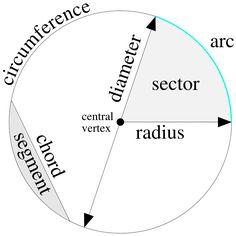 a circle