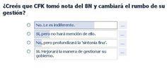 Encuesta TDP: el 72% opina que CFK no cambiará después del 8N