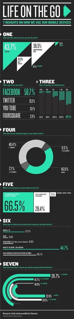 I like the design of the infographic and how it has a chart section, percentage and all different kinds of way to show the information. the color scheme is really cool, with 2 neutral colors, black and white, and a cool teal color - January 2015 - Information Design, Information Graphics, Keynote Design, Marketing Digital, Web Design, Mobiles, Illustrator, Design Graphique, Grafik Design