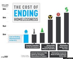 The cost of ending homelessness