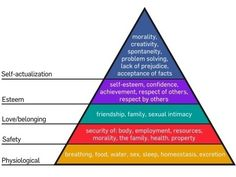 Maslows hierarchy of needs...is a theory in psychology, proposed by Abraham Maslow in his 1943 paper A Theory of Human Motivation. Maslow subsequently extended the idea to include his observations of humans innate curiosity. His theories parallel many other theories of human developmental psychology, all of which focus on describing the stages of growth in humans. mind cool personal-development