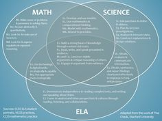 How do the Common Core Math, ELA, and Next Gen Science Standards Overlap? - See how a Venn diagram helps articulate the commonalities between the CCSS ELA, CCSS Math, and NGSS practice standards. Common Core Science, Common Core Ela, Common Core Standards, Ccss Standards, Close Reading Strategies, Computational Thinking, Math Coach, Next Generation Science Standards, Effective Teaching