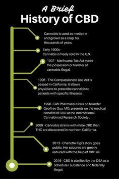 A history lesson that wont put you to sleep! #CBDoil #Cannabis #Marijuana
