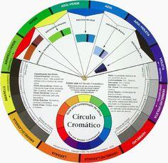 Círculo Cromático, umas das ferramentas de trabalho do consultor de imagem.                                                                                                                                                                                 Mais