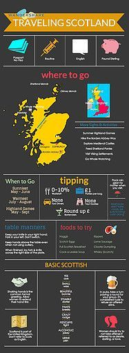 Travel Cheat Sheet Scotland | #lyoness | Travel now: https://www.lyoness.com/branche/travel