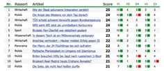 """Welt's analytics system de-emphasizes clicks and demystifies what it considers a """"quality"""" story"""