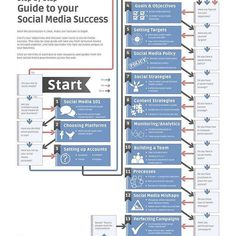 A guide to your social media success  #lifestyle #instagood  #instagrammers #igers #cotedivoire #ivorycoast #content #socialmedia #abidjan #civ225 #leadership #kenya #motivation #design #entrepreneur #africa #strategy #innovation #francophonie #infographic #positivity #firstcommunication #theafricathemedianevershowsyou #nigeria #afrique  #entrepreneurship