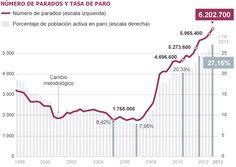 Más de seis millones de parados | Economía | EL PAÍS