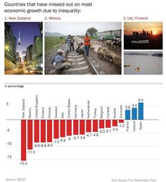 How inequality made these Western countries poorer - The Washington Post