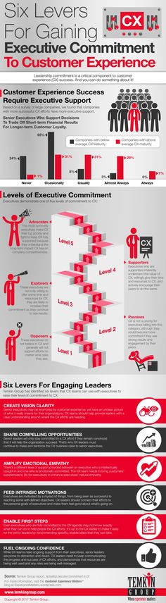 In the report Activating Executive Commitment to CX, Temkin Group introduces a blueprint that CX leaders can use to gain and strengthen senior executive commitment. It's composed of six levers: Create Vision Clarity, Share Compelling Opportunities, Amplify Emotional Empathy, Feed Intrinsic Motivations, Enable First Steps, and Fuel Ongoing Confidence. Here's an infographic that provides an overview. You can download the … Continue reading 6 Levers For Executive Commitment to CX (Infographic)