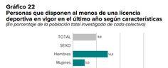 La brecha de género, que es especialmente acuciante en el deporte, disminuye de manera notable según los datos extraídos de la Encuesta de hábitos deportivos en España 2015 que publica el Ministerio de Educación, Cultura y Deporte, en colaboración con el Consejo Superior de Deportes y el Instituto Nacional de Estadística.