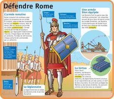 Fiche exposés : Défendre Rome