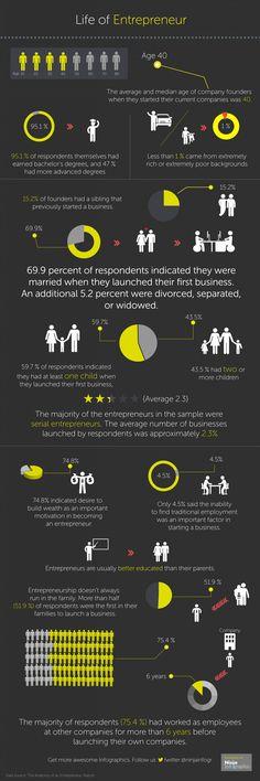 Life of Entrepreneur #infographic #infographics #entrepreneur #entrepreneurship #statistics #business