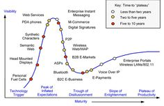 Gartner Hype Cycles provide a graphic representation of the maturity and adoption of technologies and applications, and how they are potentially relevant to solving real business problems and exploiting new opportunities. Enterprise Portal, Voice Over Ip, Digital Signature, Wireless Lan, Maturity, New Opportunities, Digital Marketing, Adoption, Messages