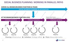 These are repinned from David Armano (Edelman Digital) - Social Business Planning: Parallel Paths