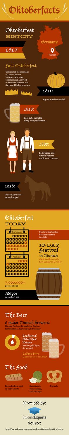 Are you thinking about celebrating Oktoberfest this year with a few beers? Pace yourself—it goes on for 16 days! Check out this infographic to learn about the festival's history, traditional beer selection, and other fun fa