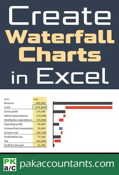 Create waterfall charts in Excel - Visualize Income statements Free Excel tips, tricks, tutorials, free excel corebook, dashboard templates and cheat sheets Profit And Loss Statement, Income Statement, Computer Help, Computer Programming, Computer Tips, Visual Meaning, Excel Hacks, Pivot Table, Dashboard Template