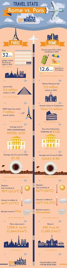 ×Where Would You Go? Survey   ×Where Would You Go? Survey   Travel Infographic: Rome VS. Paris. Major differences between Paris and Rome in travel stats, useful for when planning a city trip! #infografía #travel #travelgram #instatravel #traveling #travelling #travelphotography #traveler...