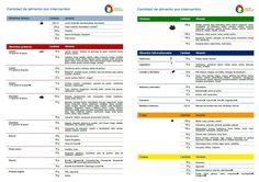 tabla, método por intercambios, nutrición alimentos