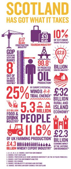 #Scottish people decided to remain in the #UK, but the referendum raised a lot of awareness about #Scotland It is already famous for the #bagpipe, the #kilt and whisky, but there is much more. With more than 5.3 million people, Scotland has 25% of Europe's potential wind and tidal energy, 98.8% of predicted #UK offshore oil production, 10% of the EU's wave energy potential and 11.6% of UK farming production.