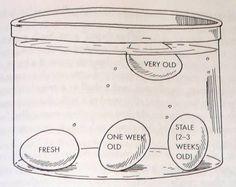 Cum testați prospețimea ouălelor