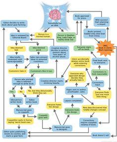 Como transformar uma ideia num livro - Blogtailors - o blogue da edição