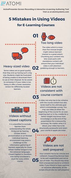 Short, on point course videos work.  However, there are some basic mistakes to avoid. This infographic informs succinctly.