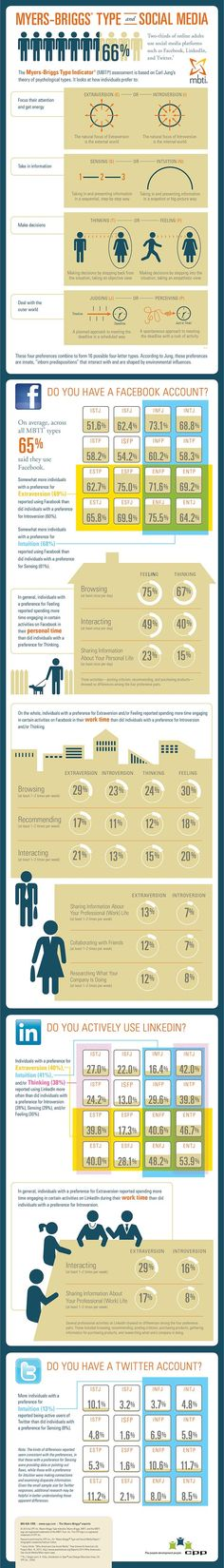 Social Media & Personality Type Infographic erg interessant voor social media strategie