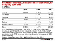 mobile ad spend 2013. For personal references.