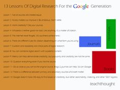 Using Google in all different ways for the Google Generation including but not limited to google docs.