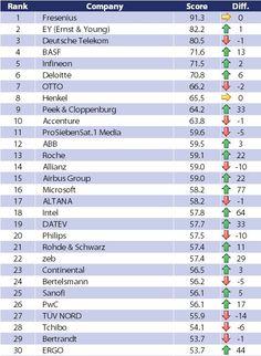 Das Potentialpark Ranking 2016.